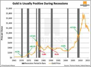 Gold Usually Positive